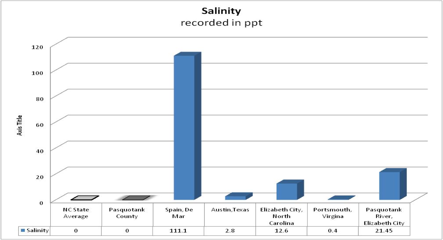 salinity research paper